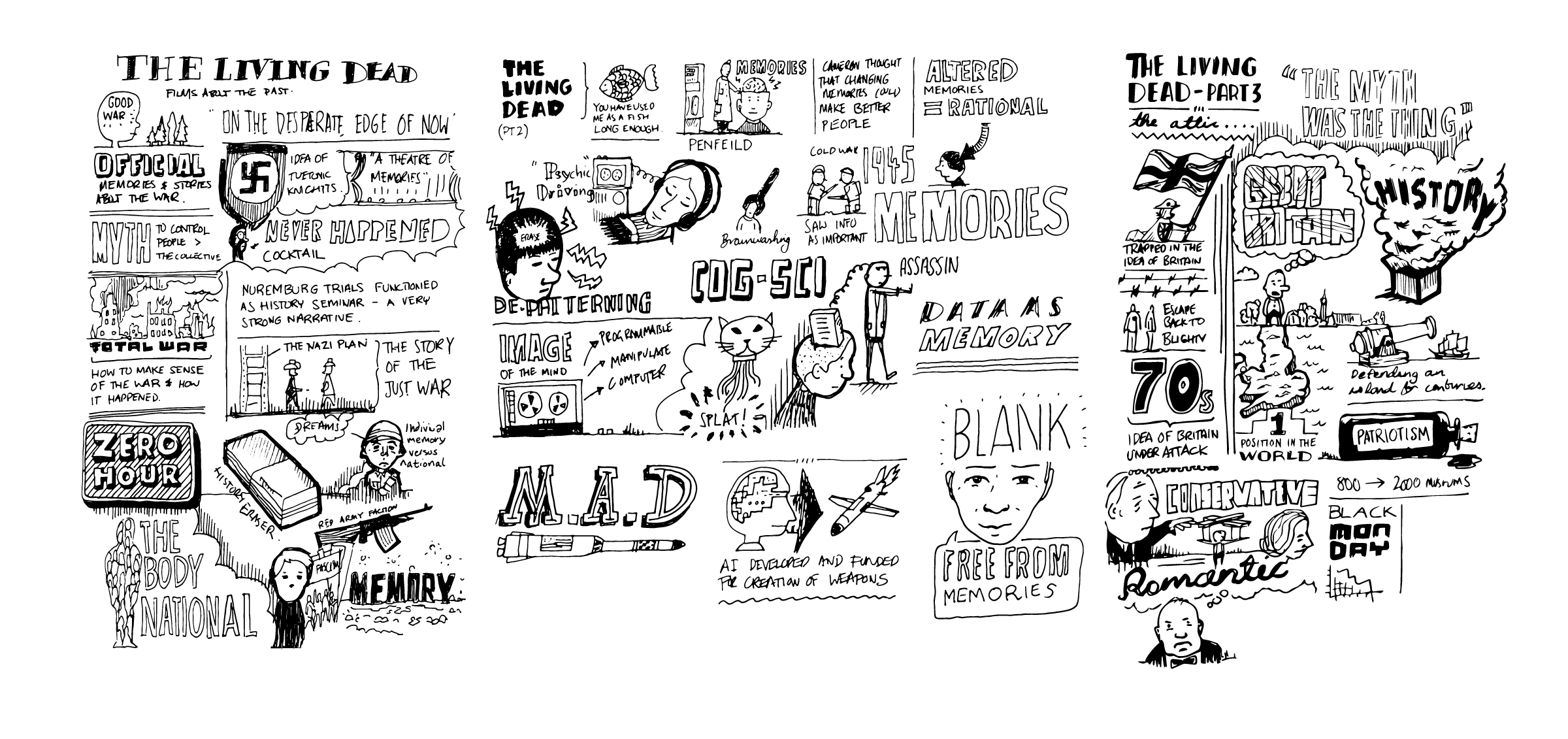 The Living Dead Sketchnotes