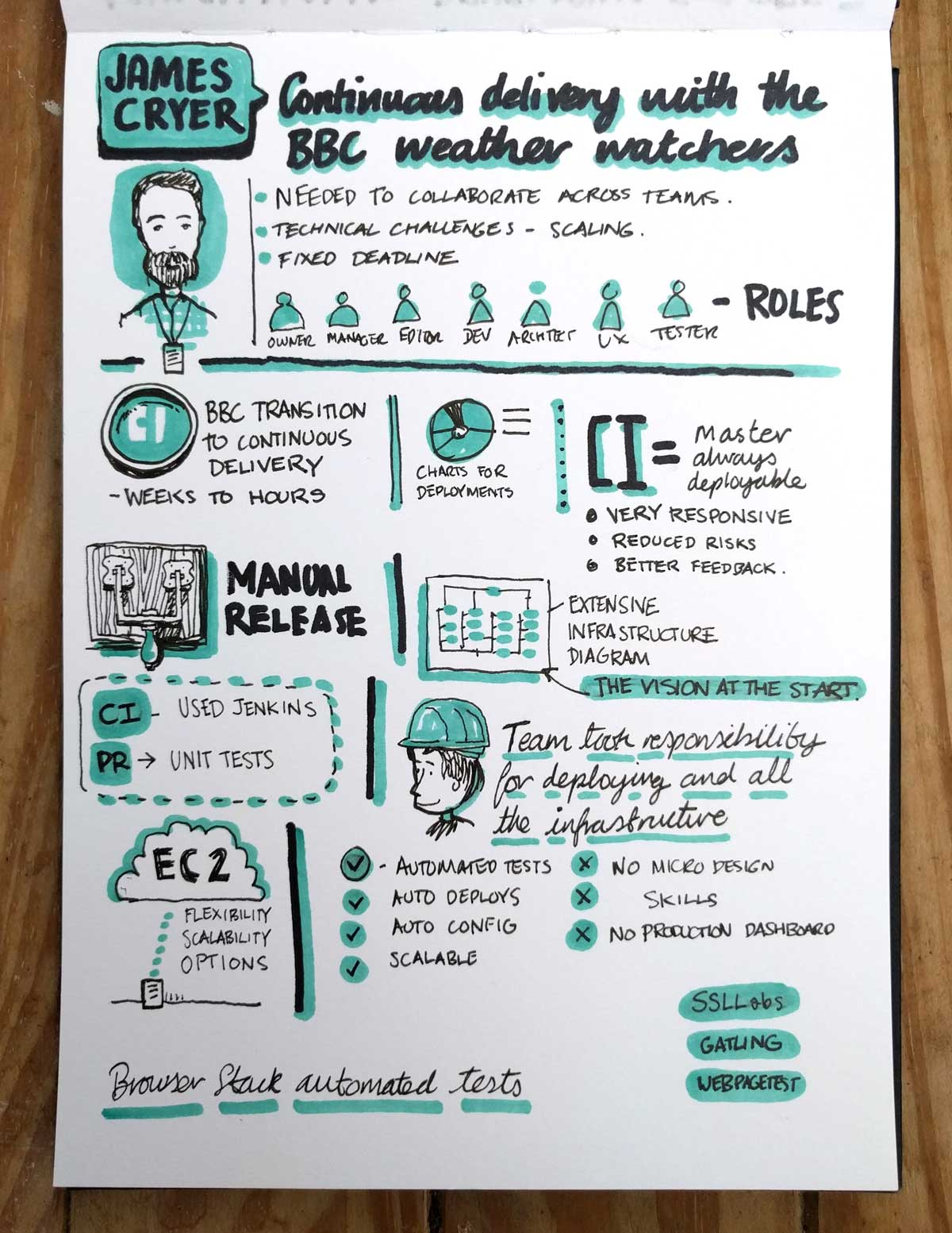 Port80 2016 James Cryer Sketchnotes