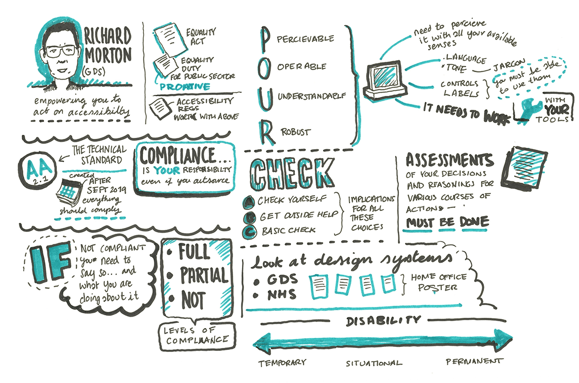 Sketchnotes of talk by Richard Morton