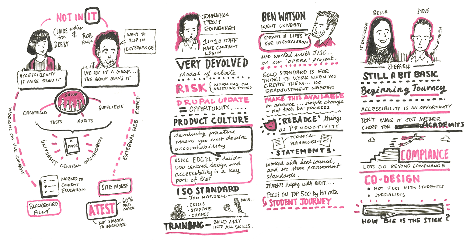 Sketchnotes of talks from Insitutional Teams
